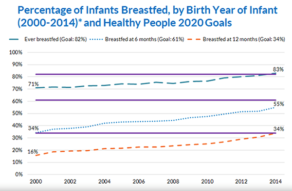 percentage_twins_breastfed